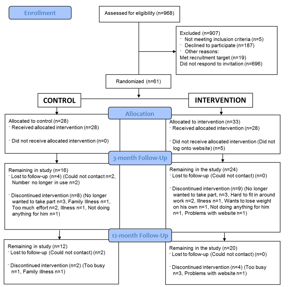 JD - Web-Based Weight Loss Intervention for Men With Type 2