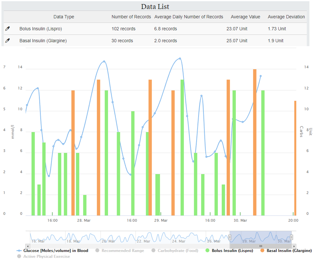 JD - Design and Prestudy Assessment of a Dashboard for