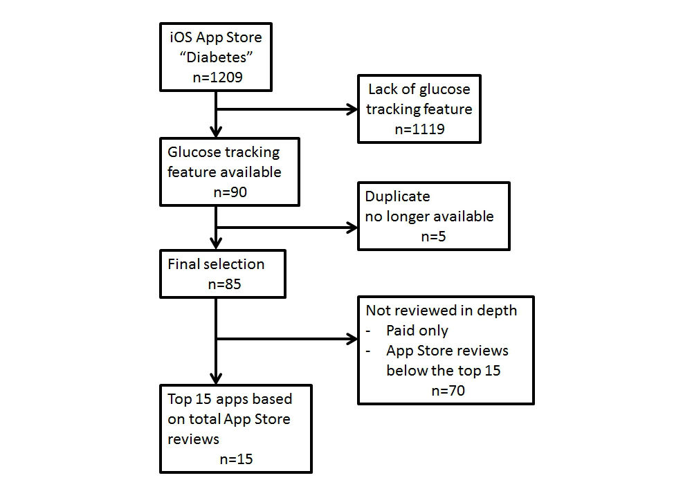 JD - iOS Appstore-Based Phone Apps for Diabetes Management